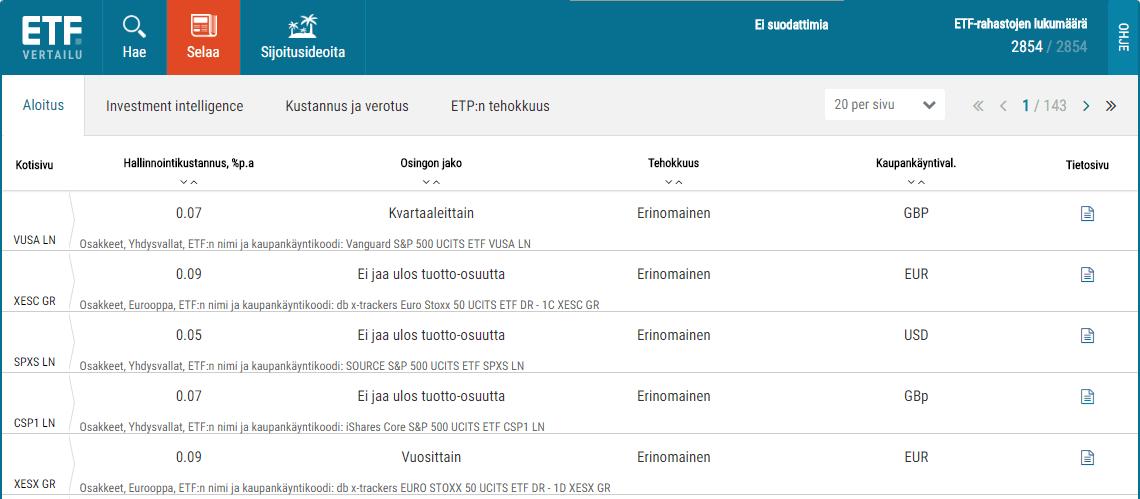 Selaa ETF