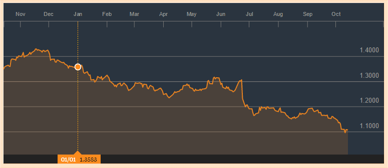 Dollarin kurssi euroon forex