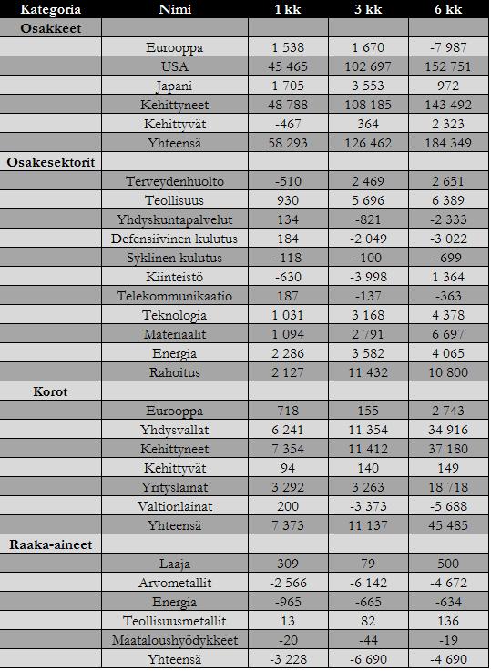 20170102-rahavirrat-omaisuusluokkavirrat