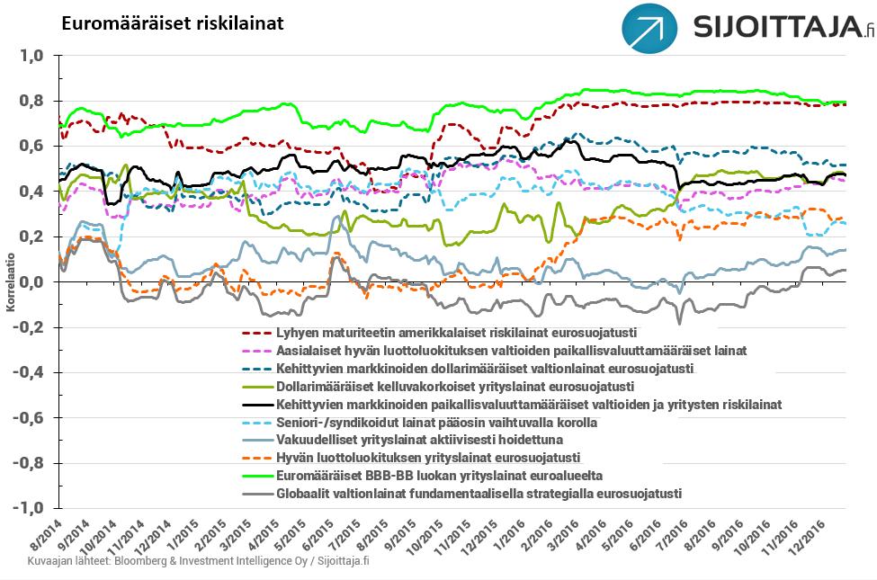 valittujen-korkoluokkien-korrelaatioita-euroalueen-high-yield-lainoihin