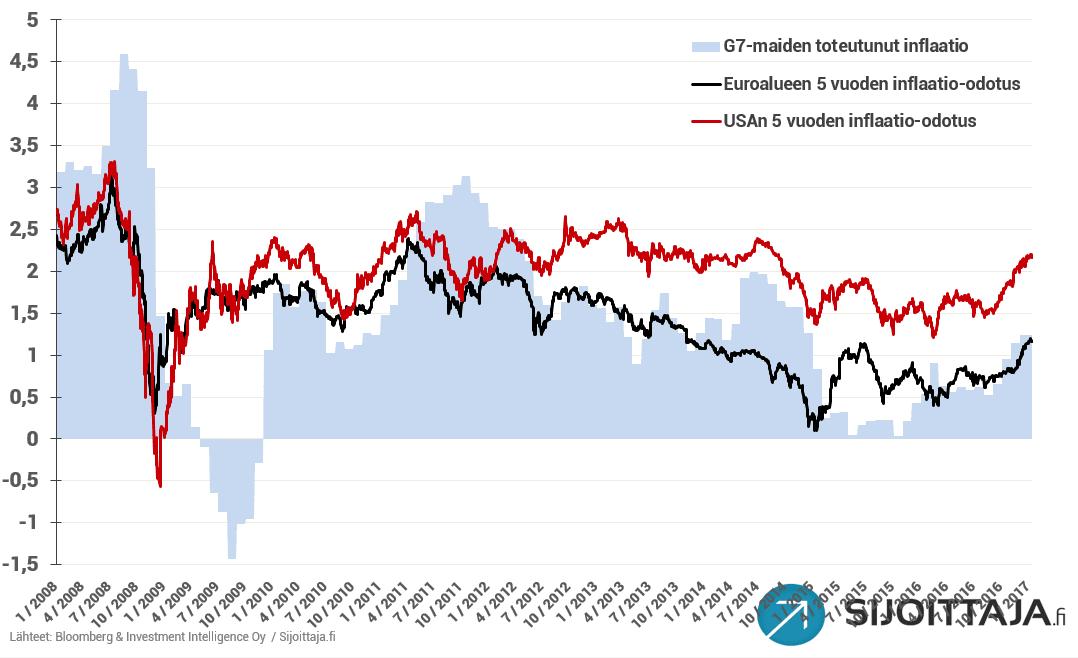 20170110-inflaatioodotukset