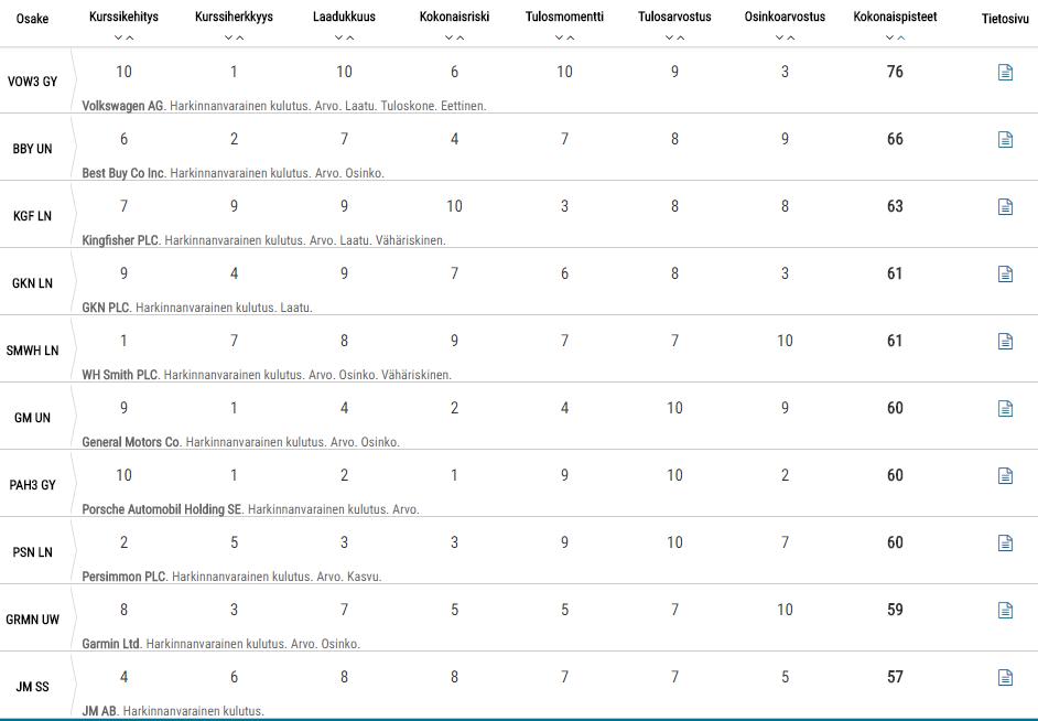TOP globaali kulutussektori