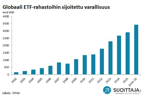 ETF-rahastoihin sijoitettu varallisuus
