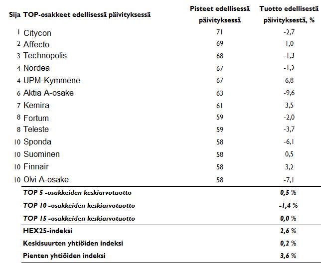 20170228-suomiyhtiot-taulukko