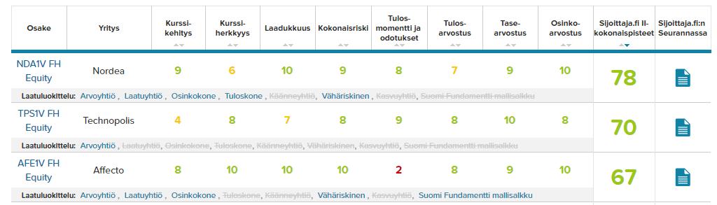 20170228-suomiyhtiot-top3