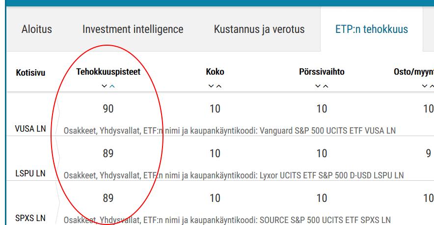 ETF-valintatyökalu järjestää ETF-rahastot automaattisesti paremmuusjärjestykseen tehokkuuden perusteella