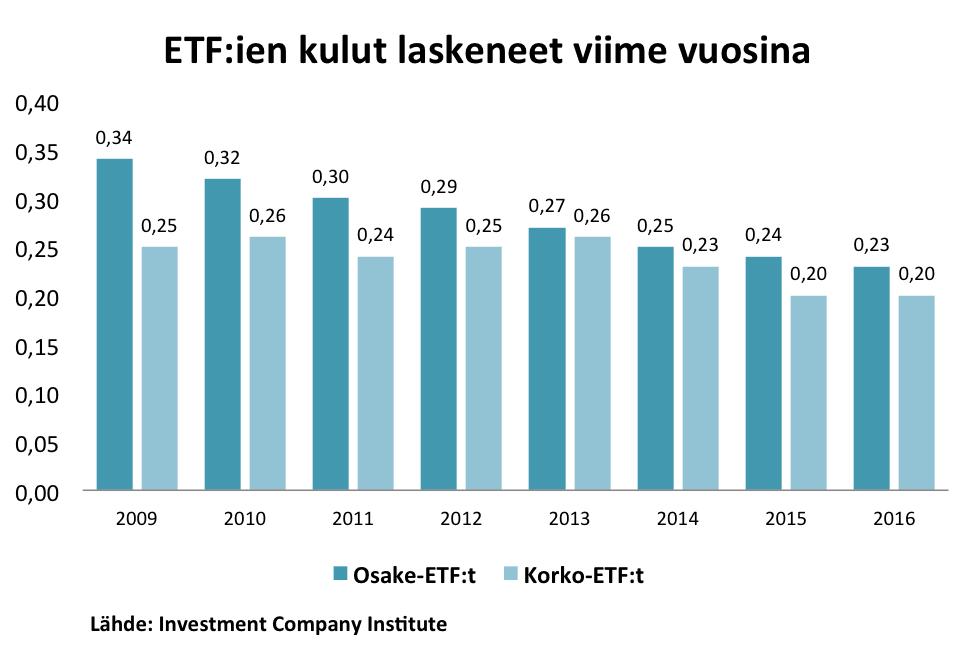 ETF, ETF-rahastot, kulut