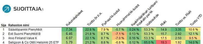 Suomen parhaat rahastot: Neljä parasta rahastoa
