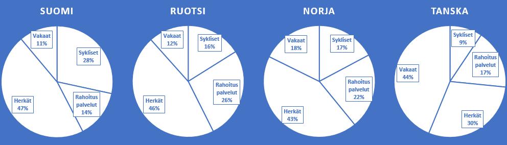 Nordnet Superrahastot: Allokaatio