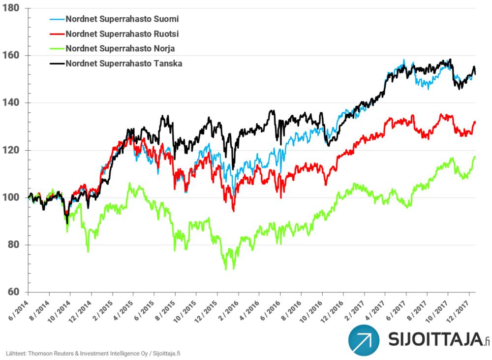 Nordnet Superrahastot: Tuotto