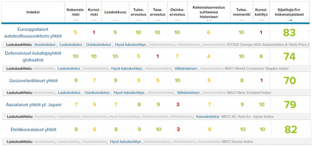 TOP5 Osakeindeksit indeksin valintatyökalusta. Houkuttelevin osakeindeksi saa korkeimmat kokonaispisteet.