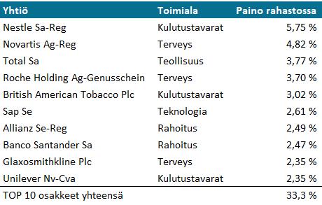 Op Eurooppa Indeksi