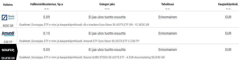 DB X-Trackersin, Amundin ja Sourcen ETF:t. ETF eurooppaan