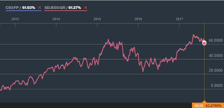 Parhaan viiden vuoden tuoton on saanut DB X-Trackersin ETF:llä (62,38 %)