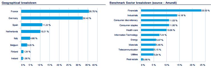 Euro Stoxx 50 -indeksin maa- ja sektoripaino. ETF eurooppaan