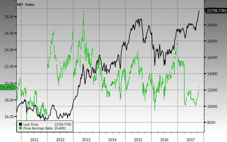 Japani osakkeet, Nikkei 225-indeksi ja P/E-luku