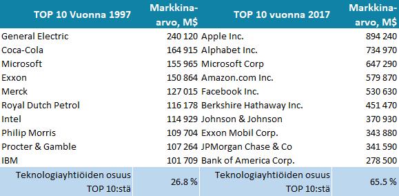 S&P 500 -indeksin 10 suurimman yrityksen listaa nyt ja kaksikymmentä vuotta sitten.