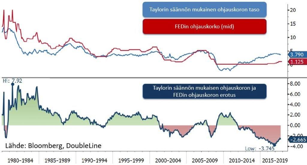 taylorin-saanto-vs-fedin-ohjauskorko