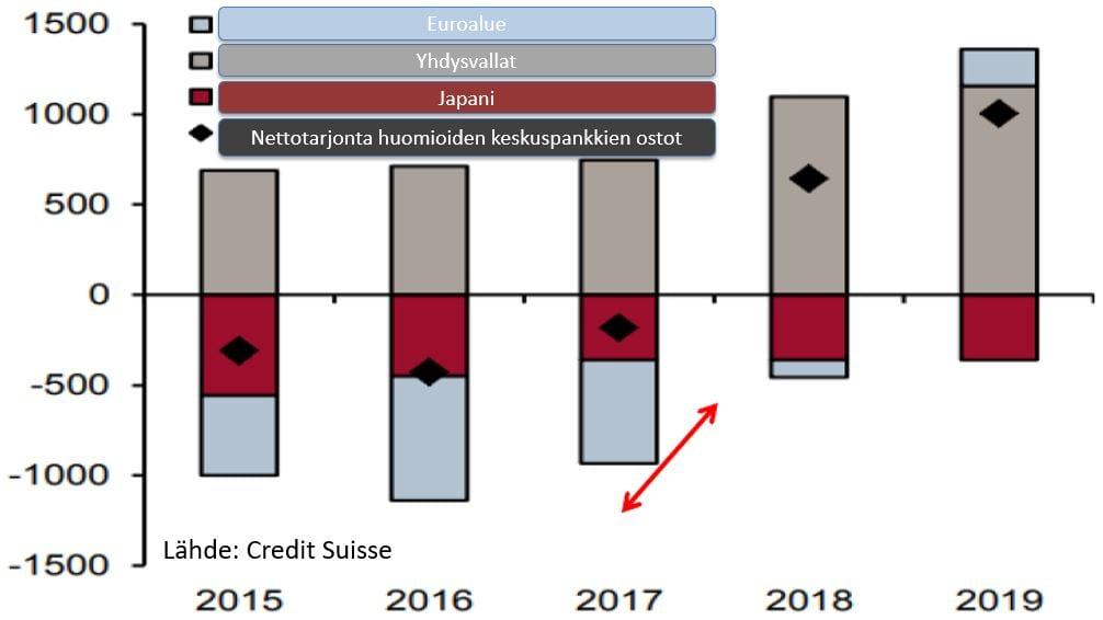 g3-valtionlainojen-nettotarjonta-keskuspankkien-ostojen-jalkeen
