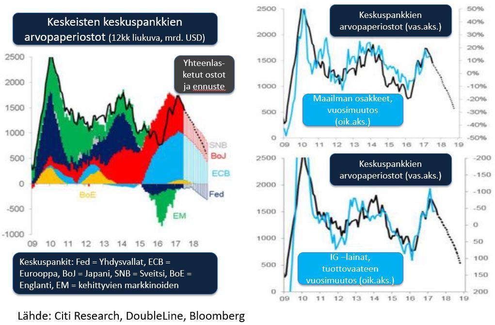 keskuspankkien-arvopaperiostot-ja-markkinoiden-muutokset