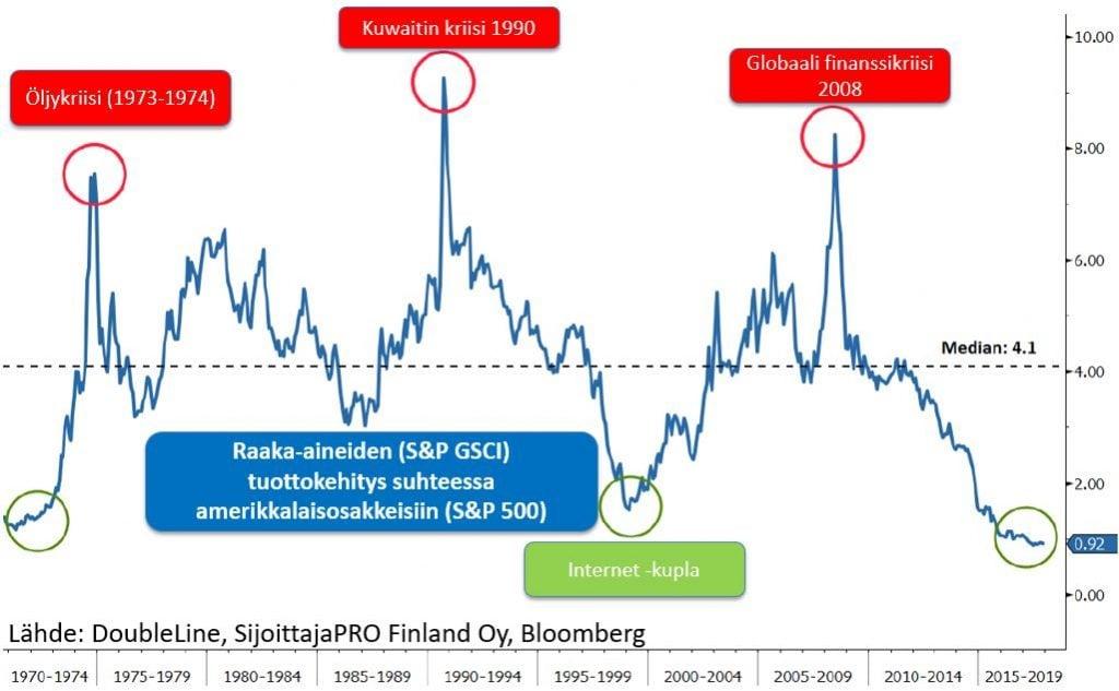 ovatko-raaka-aineiden-hinnat-pohjille-suhteessa-osakkeisiin