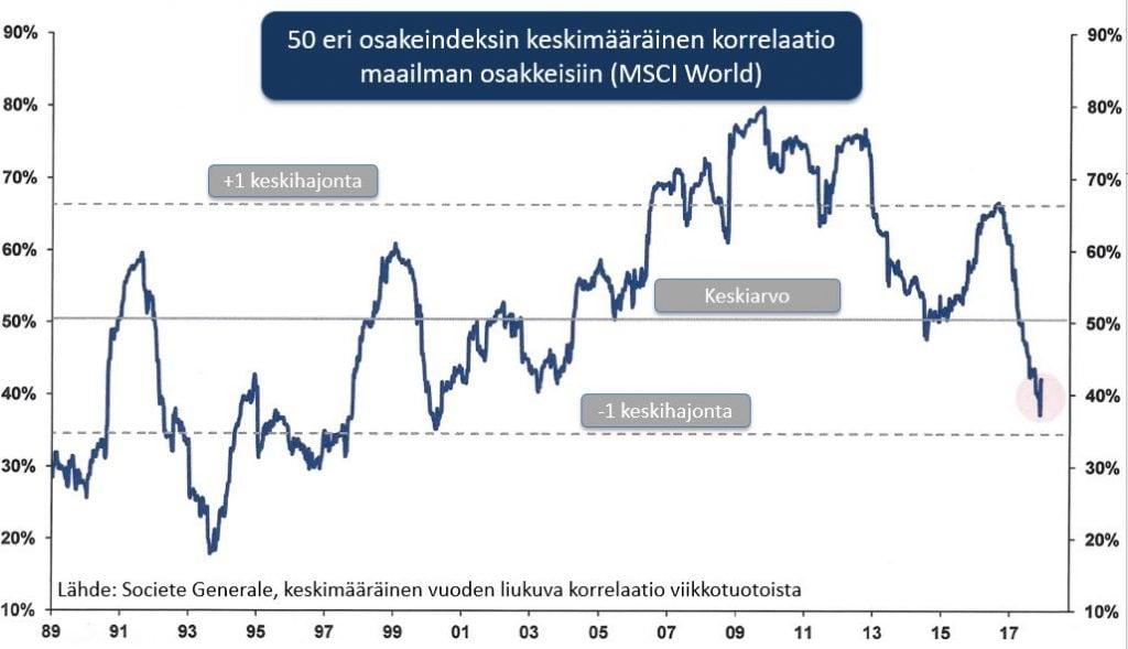 osakeindeksien-korrelaatio-maailman-osakkeisiin