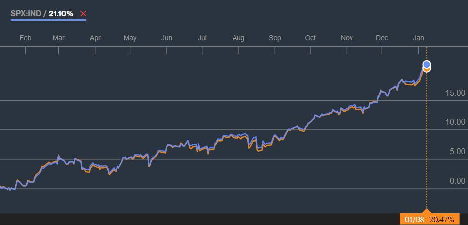 Vanguard Total Stock Market ETF vs. S&P 500 -indeksi. Lähde Bloomberg.