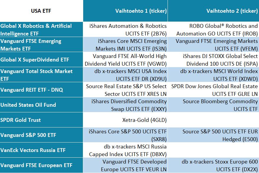 USA suosittuja ETF:iä, USA ETF, eurooppalaiset ETF-vaihtoehdot