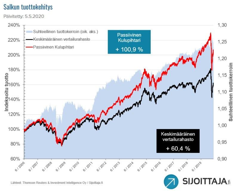 ETF-salkku Passiivinen Kulupihtari on voittanut vertailurahastot keskimäärin 1,5 % vuodessa