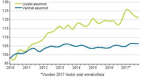 2017_Uusien_ja_vanhojen_osakeasuntojen_hintakehitys