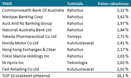 Seligson Aasia Indeksirahasto, TOP10 sijoitukset
