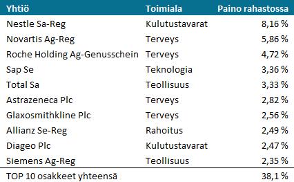 Seligson Eurooppa Indeksirahasto, TOP10 sijoitukset