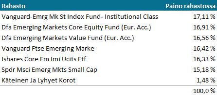 Seligson Kehittyvät Markkinat -rahasto, TOP10 sijoitukset