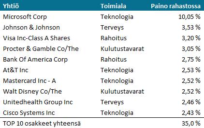 Seligson Pohjois-Amerikka Indeksirahasto, TOP10 sijoitukset