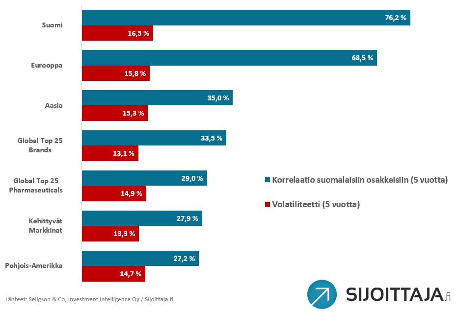 Seligson rahastot, volatiliteetti ja korrelaatio suomalaisiin osakkeisiin