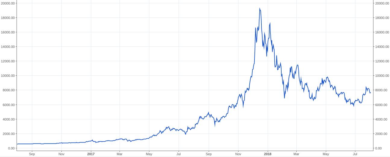 Litecoin on pisimpään menestynyt kryptovaluutta bitcoinin jälkeen