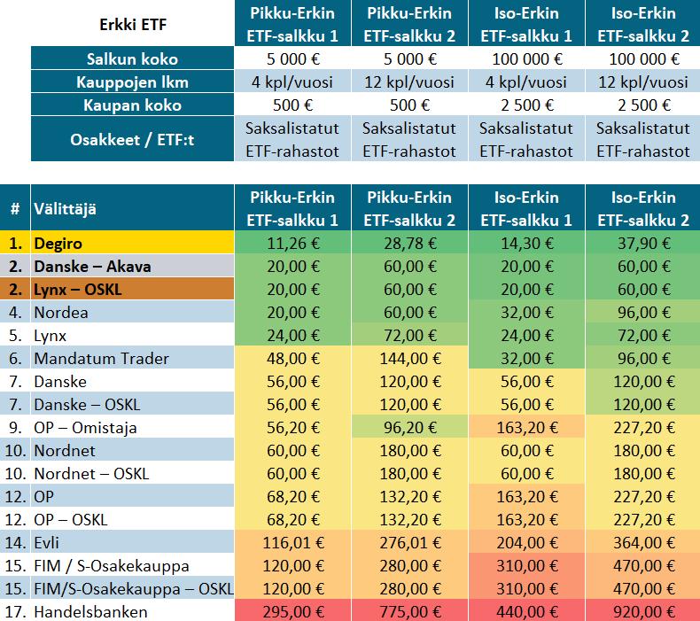 Vapaa Forex kaupankäynti Suomen tasavalta: November 2017