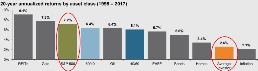 Viimeisen 20 vuoden aikana myös Warren Buffett hävisi S&P 500 -osakeindeksille.