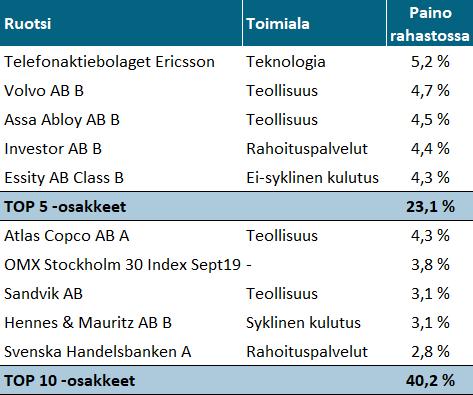 Nordnet Superrahasto Ruotsi - TOP10 Osakkeet
