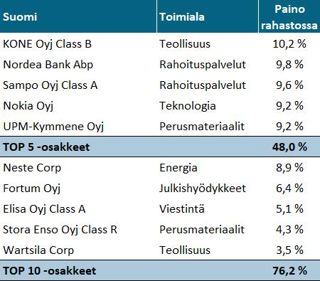 Nordnet Superrahasto Suomi - TOP10 Osakkeet