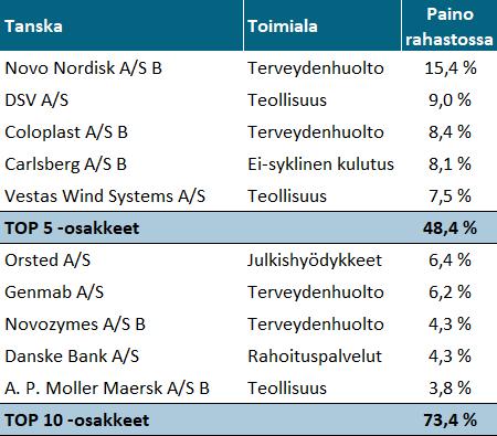 Nordnet Superrahasto Tanska - TOP10 Osakkeet