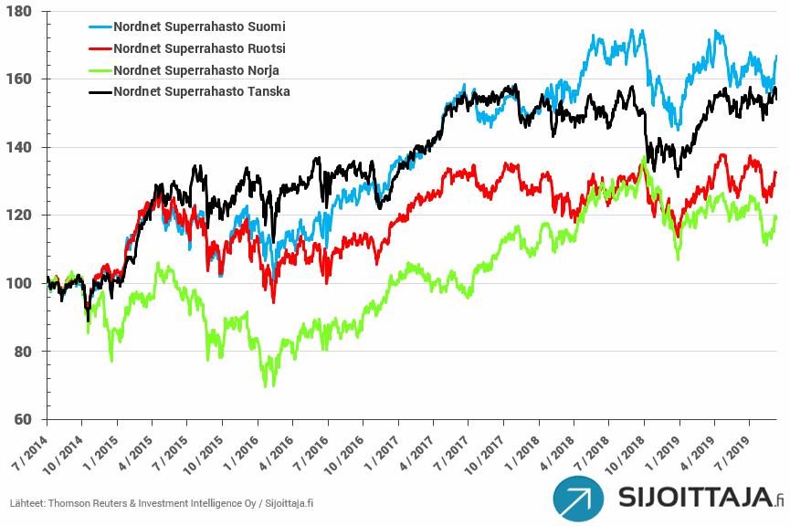 Nordnet Superrahastot - Tuotot
