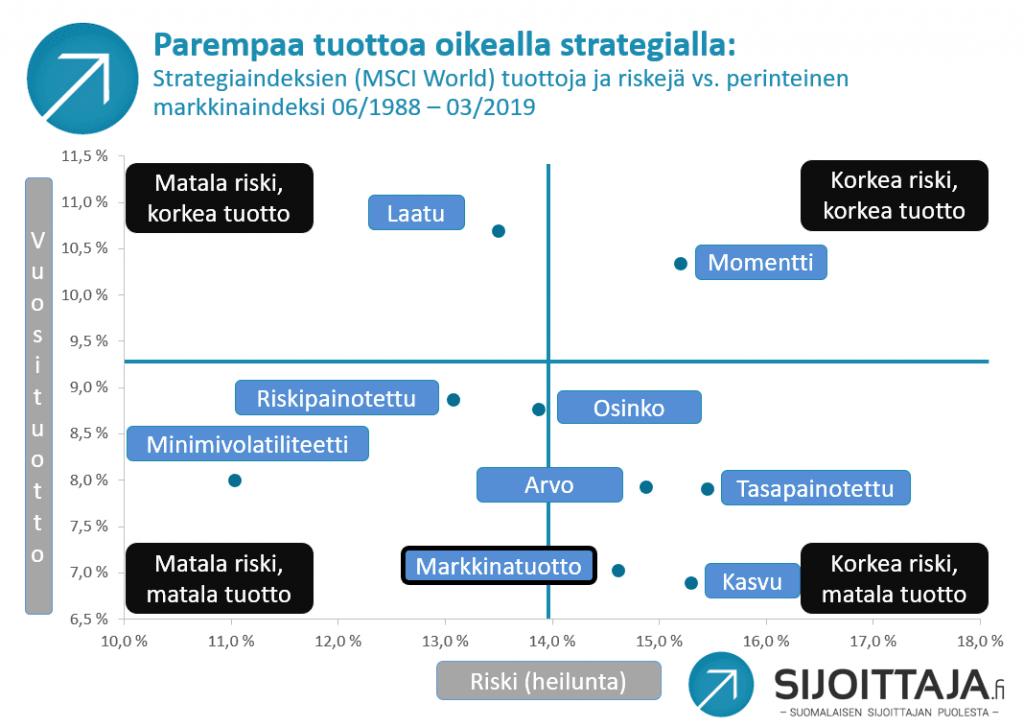 Indeksi: Strategiaindeksien tuottoja 1988-2019