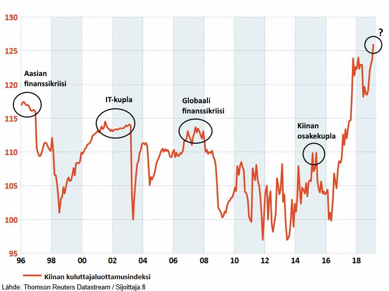 Osakekupla Kiinassa? Kuluttajaluottamus ennätyslukemissa