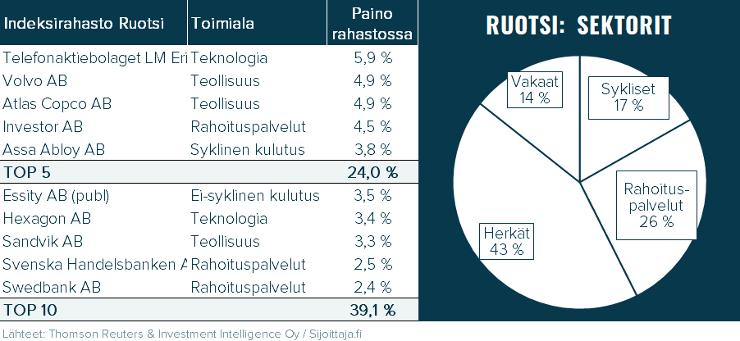 Nordnet Indeksirahasto Ruotsi/Indexfond Sverige. Rahaston sisältö: suurimmat omistukset ja sektoripainot