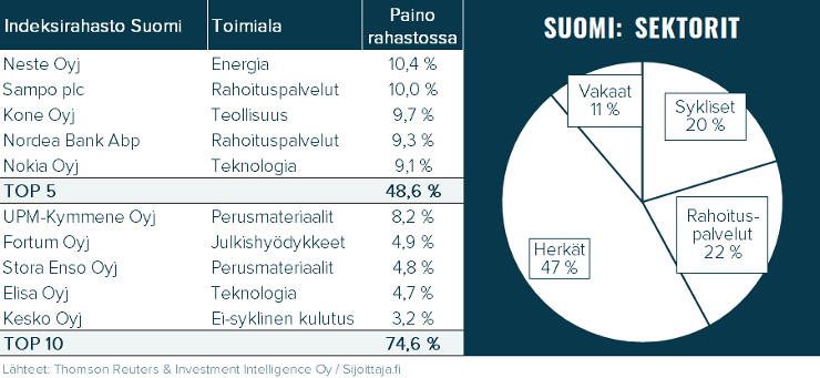 Nordnet Indeksirahasto Suomi. Rahaston sisältö: suurimmat omistukset ja sektoripainot
