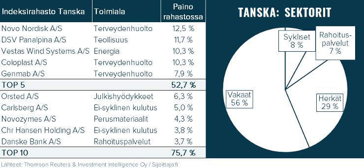 Nordnet Indeksirahasto Tanska/Indeksfond Danmark. Rahaston sisältö: suurimmat omistukset ja sektoripainot