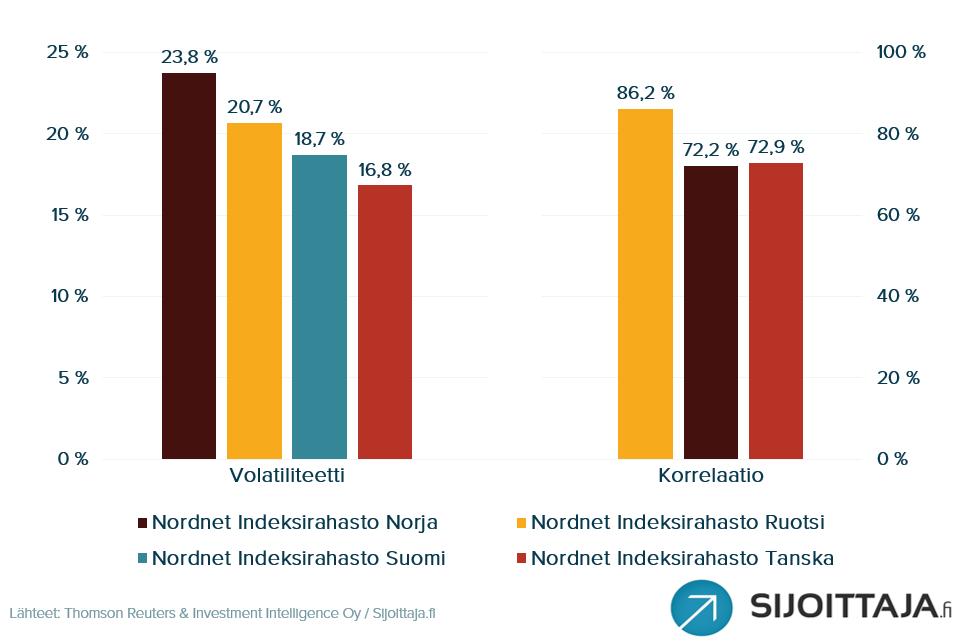 Nordnet Indeksirahastojen volatiliteetti ja korrelaatio Nordnet Suomi Indeksirahastoon