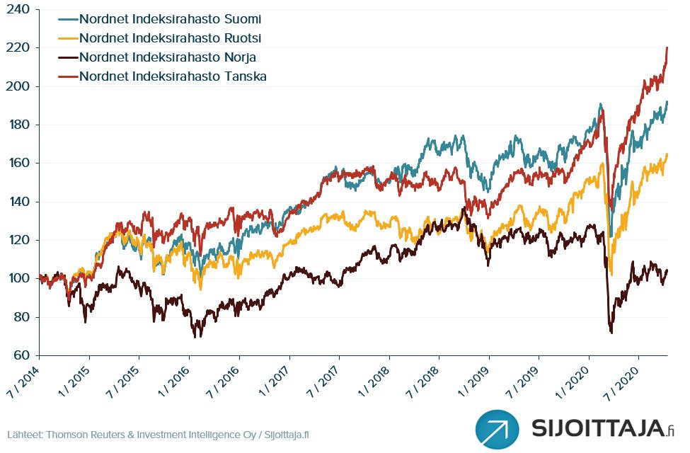 Nordnet Indeksirahastojen tuotot vuodesta 2014