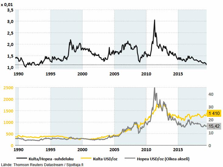 Kulta vs. hopea - Hopea on suhteellisesti huomattavasti halvempi